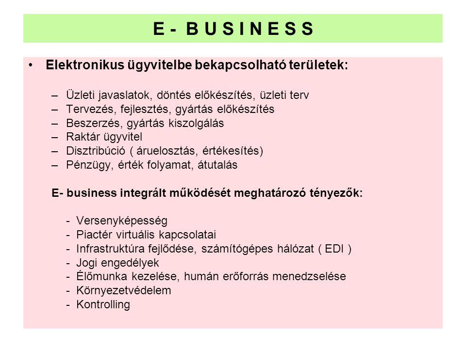 E - B U S I N E S S •Elektronikus ügyvitelbe bekapcsolható területek: –Üzleti javaslatok, döntés előkészítés, üzleti terv –Tervezés, fejlesztés, gyárt