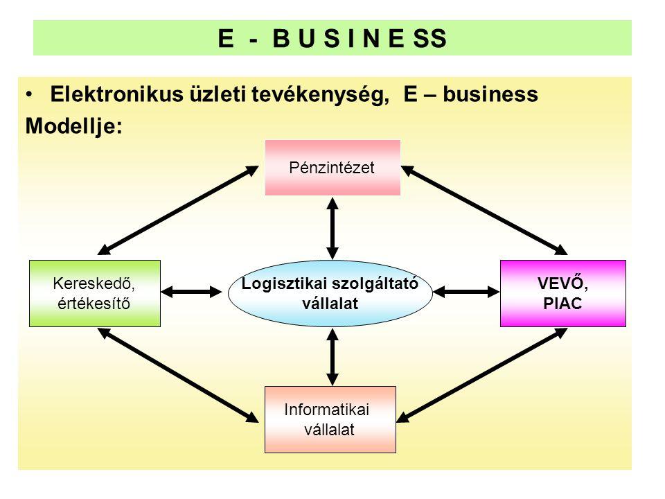 E - B U S I N E SS •Elektronikus üzleti tevékenység, E – business Modellje: Logisztikai szolgáltató vállalat Informatikai vállalat Pénzintézet Kereske