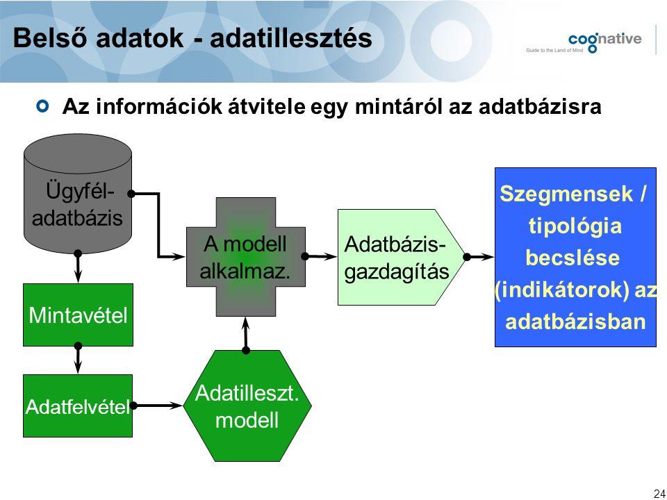 24 Szegmensek / tipológia becslése (indikátorok) az adatbázisban Ügyfél- adatbázis Mintavétel Adatfelvétel A modell alkalmaz. Adatbázis- gazdagítás Ad