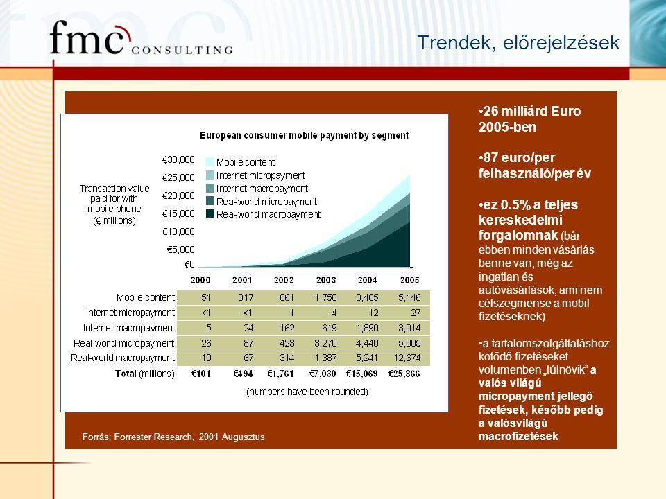 """Trendek, előrejelzések Forrás: Forrester Research, 2001 Augusztus •26 milliárd Euro 2005-ben •87 euro/per felhasználó/per év •ez 0.5% a teljes kereskedelmi forgalomnak (bár ebben minden vásárlás benne van, még az ingatlan és autóvásárlások, ami nem célszegmense a mobil fizetéseknek) •a tartalomszolgáltatáshoz kötődő fizetéseket volumenben """"túlnövik a valós világú micropayment jellegő fizetések, később pedig a valósvilágú macrofizetések"""