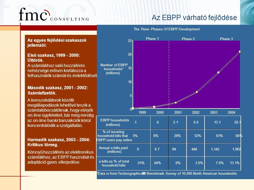 Az EBPP várható fejlődése Az egyes fejlődési szakaszok jellemzői: Első szakasz, 1999 - 2000: Úttörők.