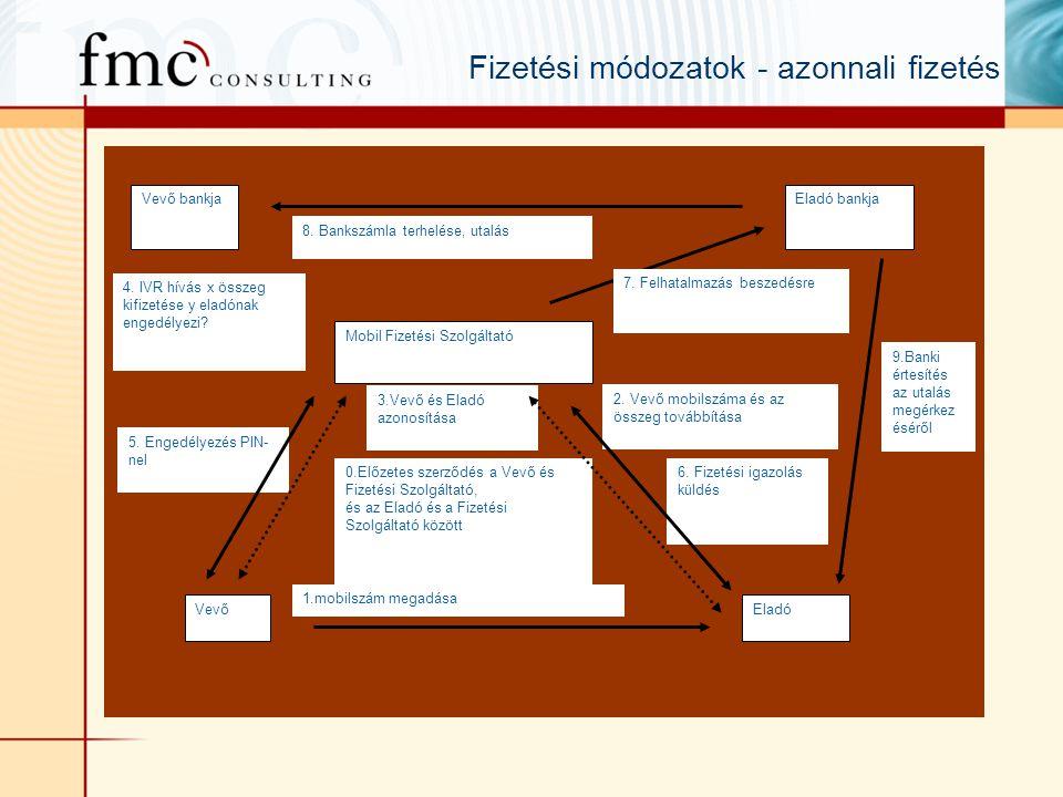 Fizetési módozatok - azonnali fizetés VevőEladó Mobil Fizetési Szolgáltató 1.mobilszám megadása 2.