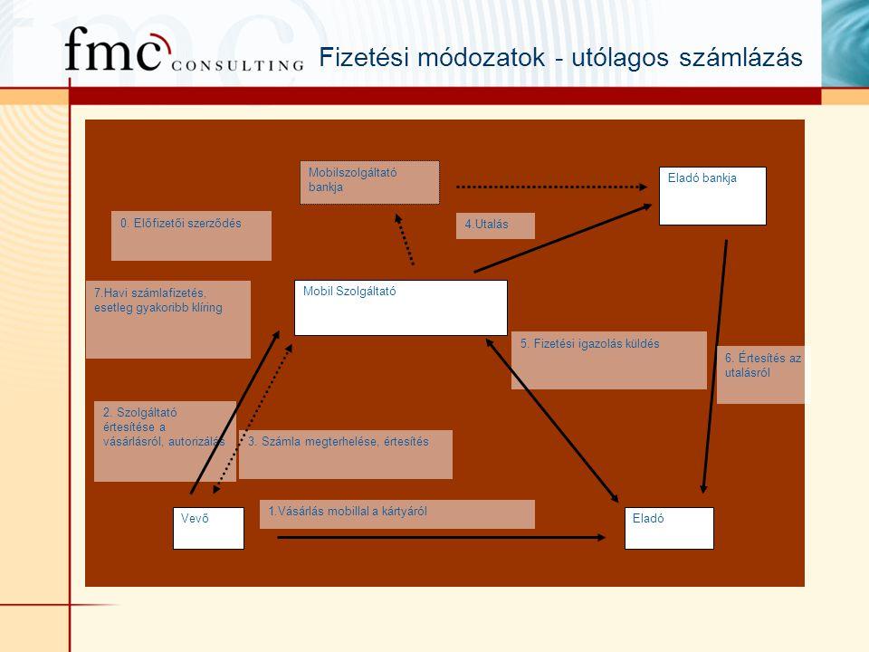 VevőEladó Mobil Szolgáltató 1.Vásárlás mobillal a kártyáról 5.