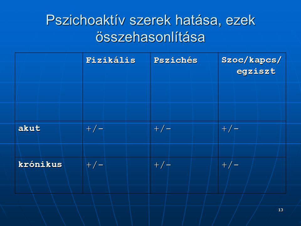 13 Pszichoaktív szerek hatása, ezek összehasonlítása FizikálisPszichés Szoc/kapcs/ egziszt akut+/-+/-+/- krónikus+/-+/-+/-