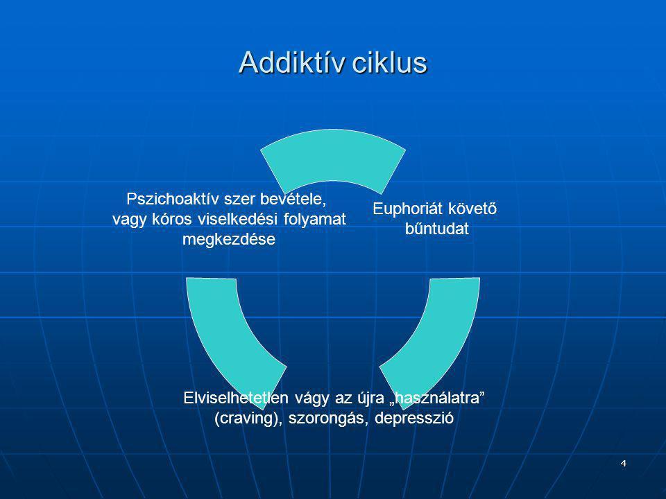 """4 Addiktív ciklus Euphoriát követő bűntudat Elviselhetetlen vágy az újra """"használatra (craving), szorongás, depresszió Pszichoaktív szer bevétele, vagy kóros viselkedési folyamat megkezdése"""
