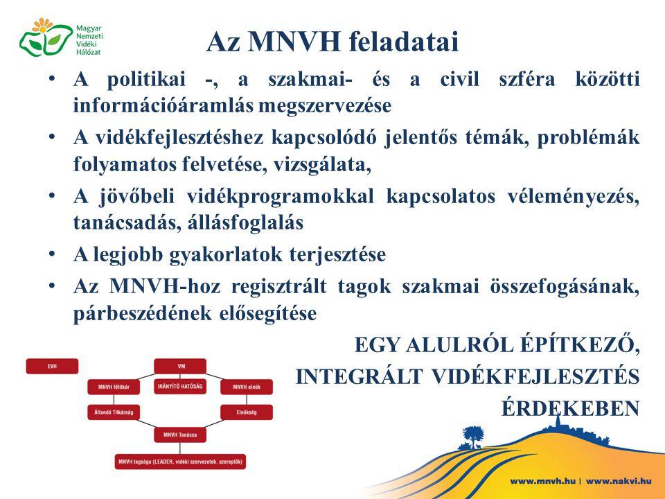 Az MNVH feladatai • A politikai -, a szakmai- és a civil szféra közötti információáramlás megszervezése • A vidékfejlesztéshez kapcsolódó jelentős témák, problémák folyamatos felvetése, vizsgálata, • A jövőbeli vidékprogramokkal kapcsolatos véleményezés, tanácsadás, állásfoglalás • A legjobb gyakorlatok terjesztése • Az MNVH-hoz regisztrált tagok szakmai összefogásának, párbeszédének elősegítése EGY ALULRÓL ÉPÍTKEZŐ, INTEGRÁLT VIDÉKFEJLESZTÉS ÉRDEKEBEN