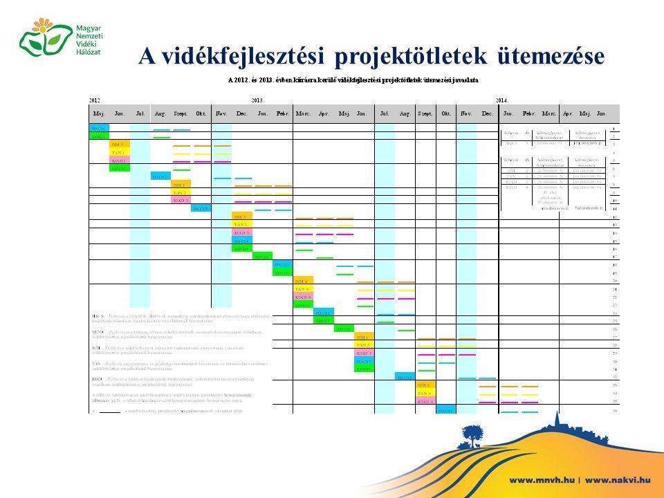 A vidékfejlesztési projektötletek ütemezése