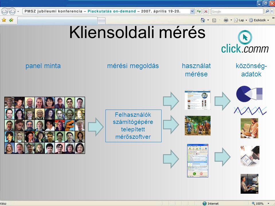 Kliensoldali mérés panel mintamérési megoldás Felhasználók számítógépére telepített mérőszoftver használat mérése közönség- adatok