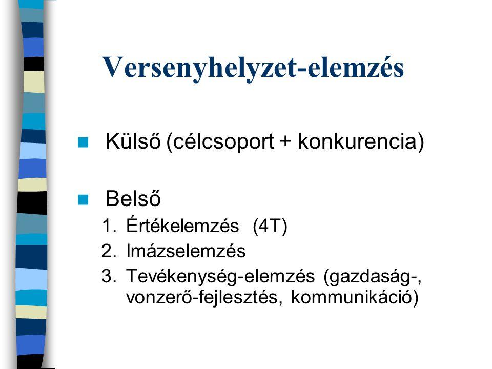 Versenyhelyzet-elemzés  Külső (célcsoport + konkurencia)  Belső 1.Értékelemzés (4T) 2.Imázselemzés 3.Tevékenység-elemzés (gazdaság-, vonzerő-fejlesztés, kommunikáció)
