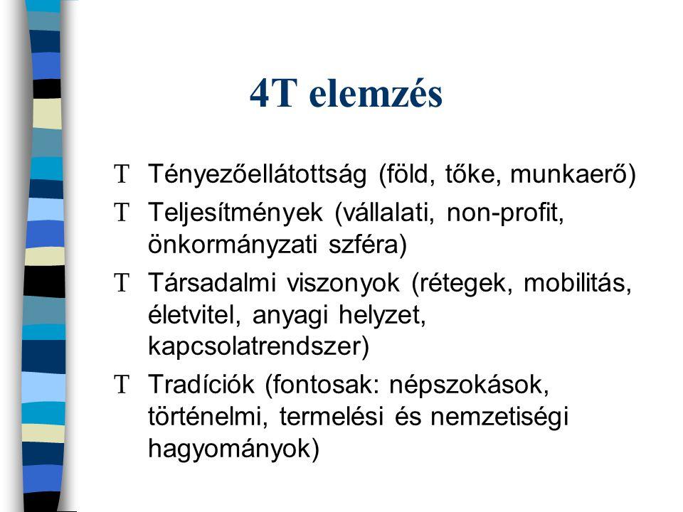 4T elemzés Т Tényezőellátottság (föld, tőke, munkaerő) Т Teljesítmények (vállalati, non-profit, önkormányzati szféra) Т Társadalmi viszonyok (rétegek, mobilitás, életvitel, anyagi helyzet, kapcsolatrendszer) Т Tradíciók (fontosak: népszokások, történelmi, termelési és nemzetiségi hagyományok)
