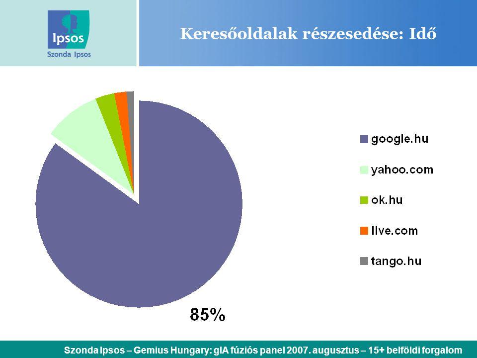 Keresőoldalak részesedése: Idő Szonda Ipsos – Gemius Hungary: gIA fúziós panel 2007. augusztus – 15+ belföldi forgalom