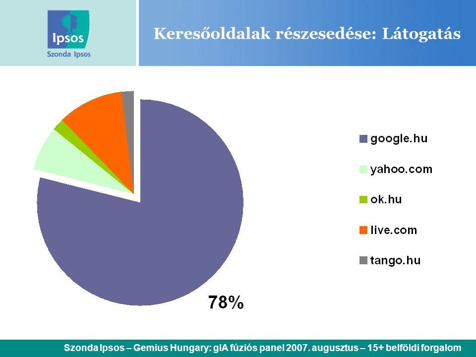 Keresőoldalak részesedése: Látogatás Szonda Ipsos – Gemius Hungary: gIA fúziós panel 2007. augusztus – 15+ belföldi forgalom