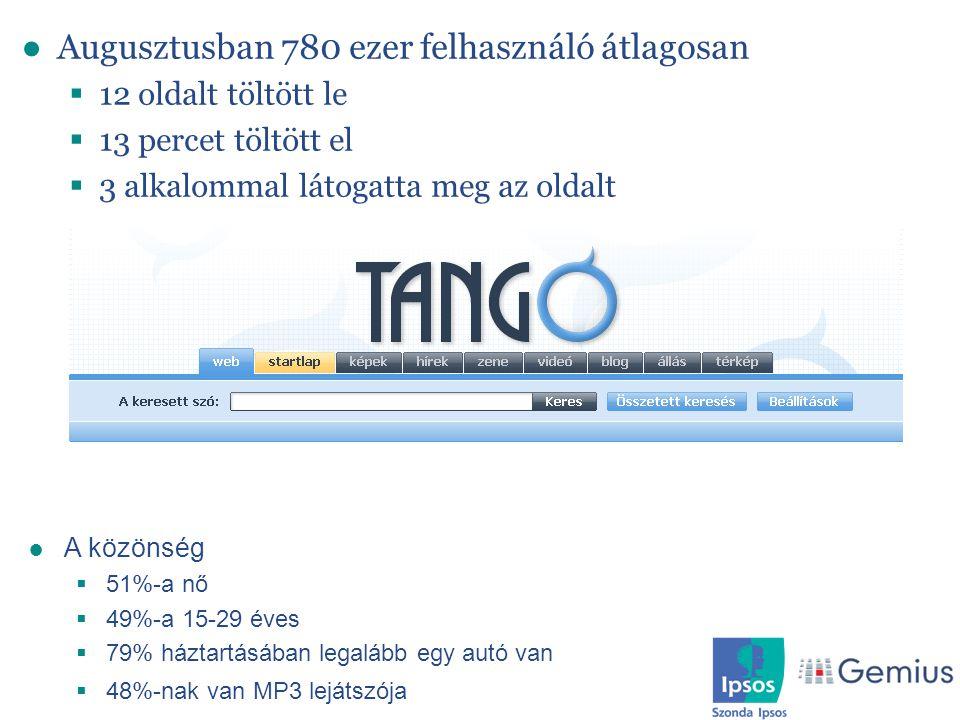 Keresőoldalak profilja ●Augusztusban 780 ezer felhasználó átlagosan  12 oldalt töltött le  13 percet töltött el  3 alkalommal látogatta meg az olda