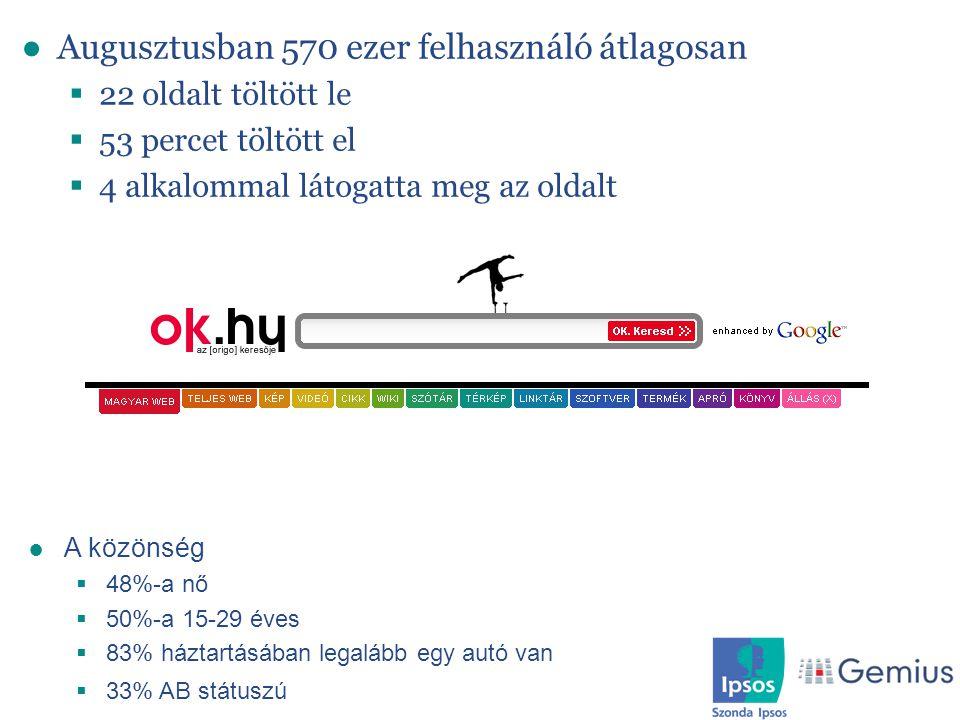 Keresőoldalak profilja ●Augusztusban 570 ezer felhasználó átlagosan  22 oldalt töltött le  53 percet töltött el  4 alkalommal látogatta meg az olda