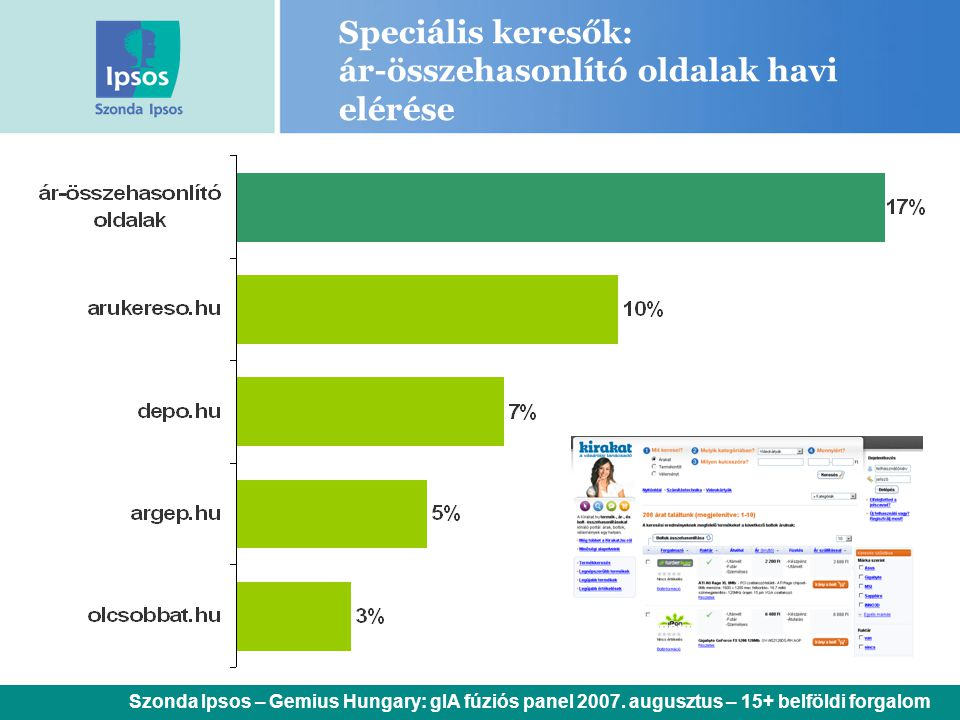 Speciális keresők: ár-összehasonlító oldalak havi elérése Szonda Ipsos – Gemius Hungary: gIA fúziós panel 2007. augusztus – 15+ belföldi forgalom