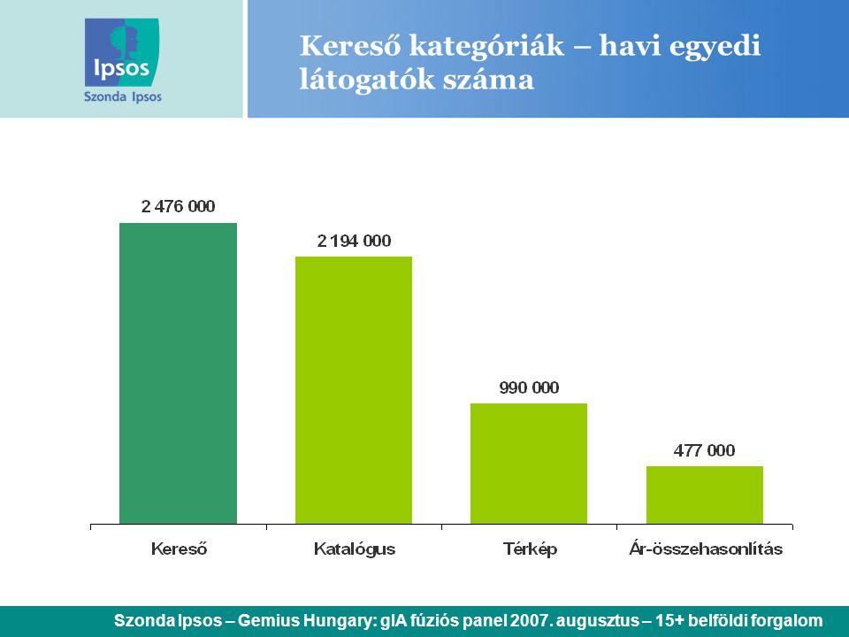 Kereső kategóriák – havi egyedi látogatók száma Szonda Ipsos – Gemius Hungary: gIA fúziós panel 2007. augusztus – 15+ belföldi forgalom