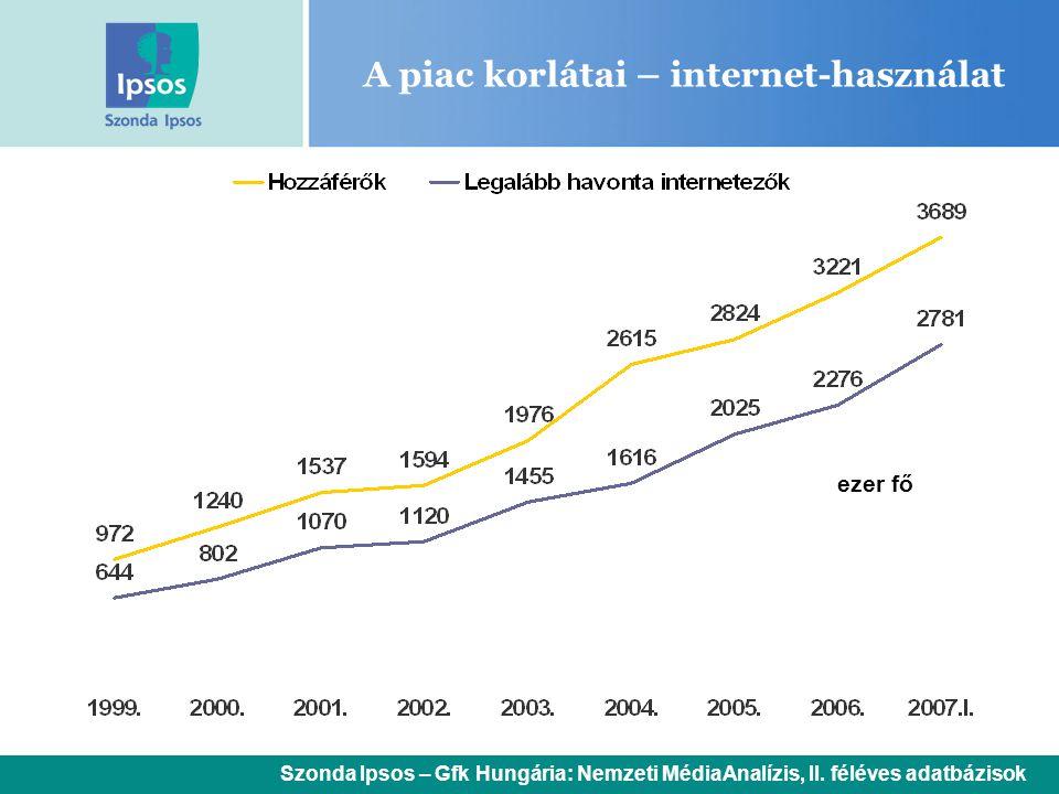 A piac korlátai – internet-használat ezer fő Szonda Ipsos – Gfk Hungária: Nemzeti MédiaAnalízis, II. féléves adatbázisok
