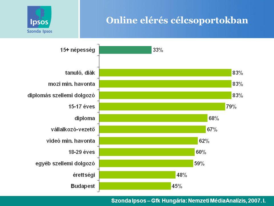 Online elérés célcsoportokban Szonda Ipsos – Gfk Hungária: Nemzeti MédiaAnalízis, 2007. I.