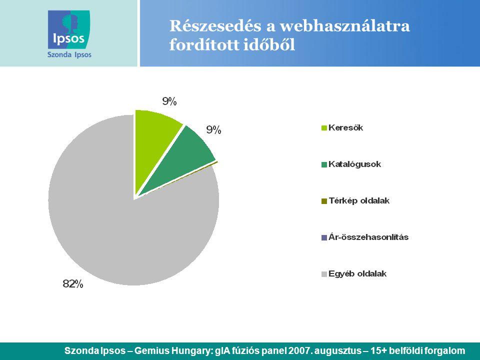 Részesedés a webhasználatra fordított időből Szonda Ipsos – Gemius Hungary: gIA fúziós panel 2007. augusztus – 15+ belföldi forgalom