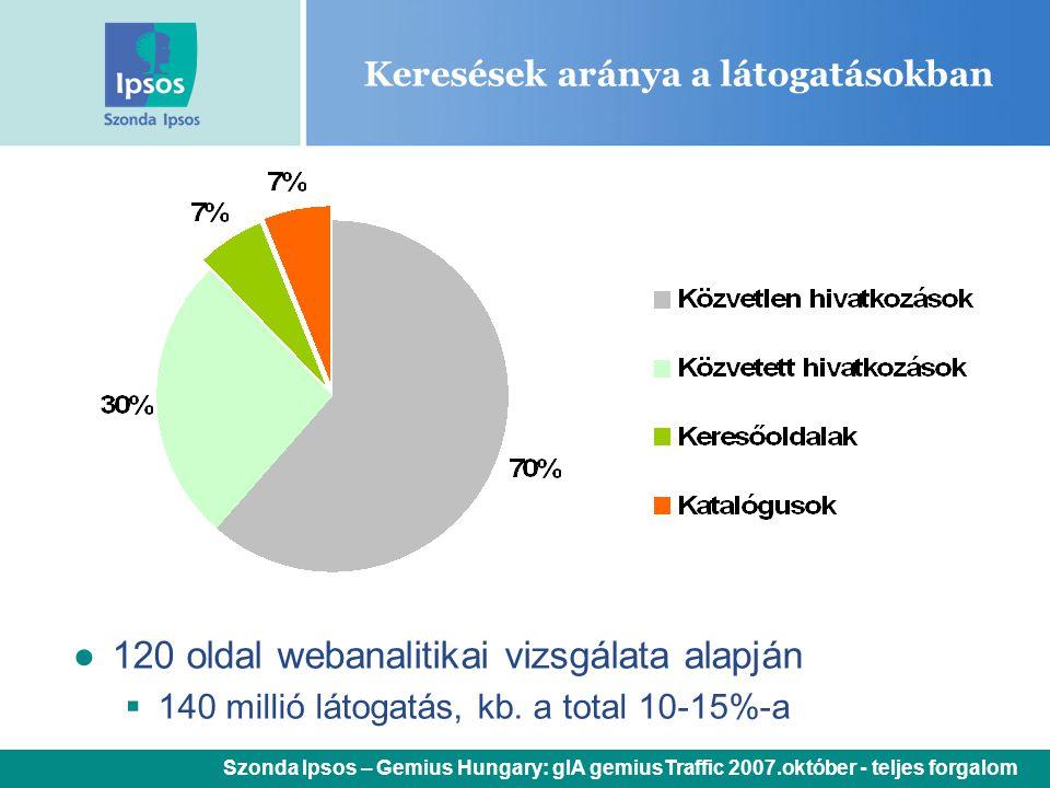 Keresések aránya a látogatásokban ● 120 oldal webanalitikai vizsgálata alapján  140 millió látogatás, kb. a total 10-15%-a Szonda Ipsos – Gemius Hung