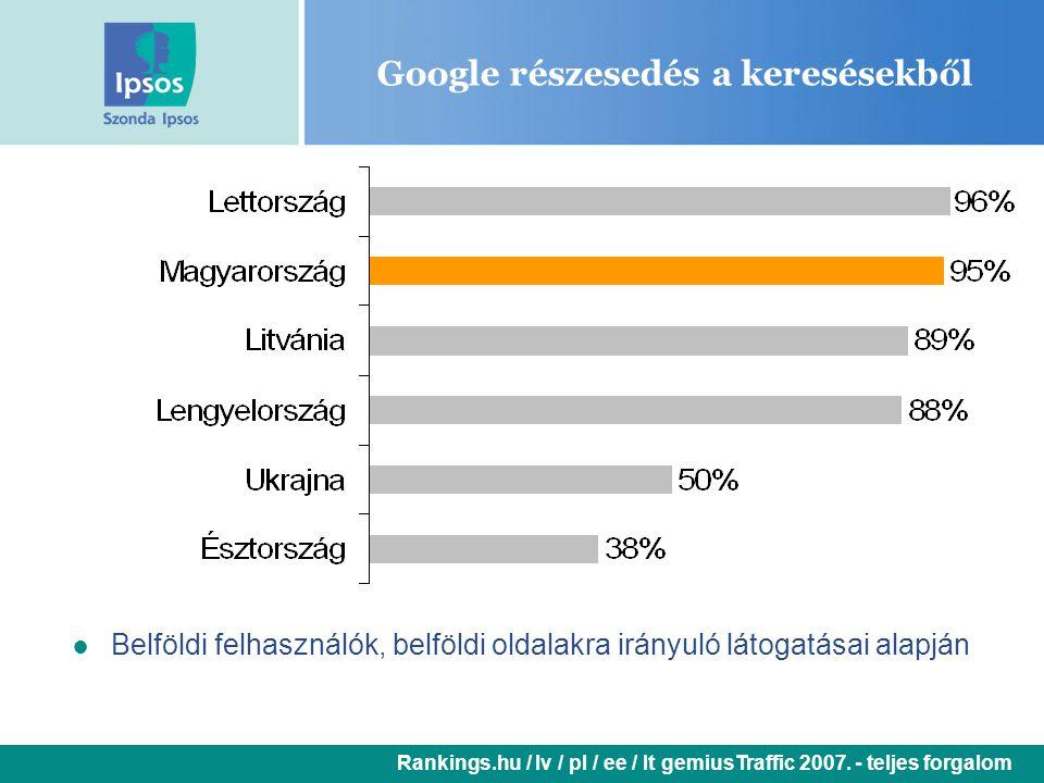 Google részesedés a keresésekből ● Belföldi felhasználók, belföldi oldalakra irányuló látogatásai alapján Rankings.hu / lv / pl / ee / lt gemiusTraffic 2007.