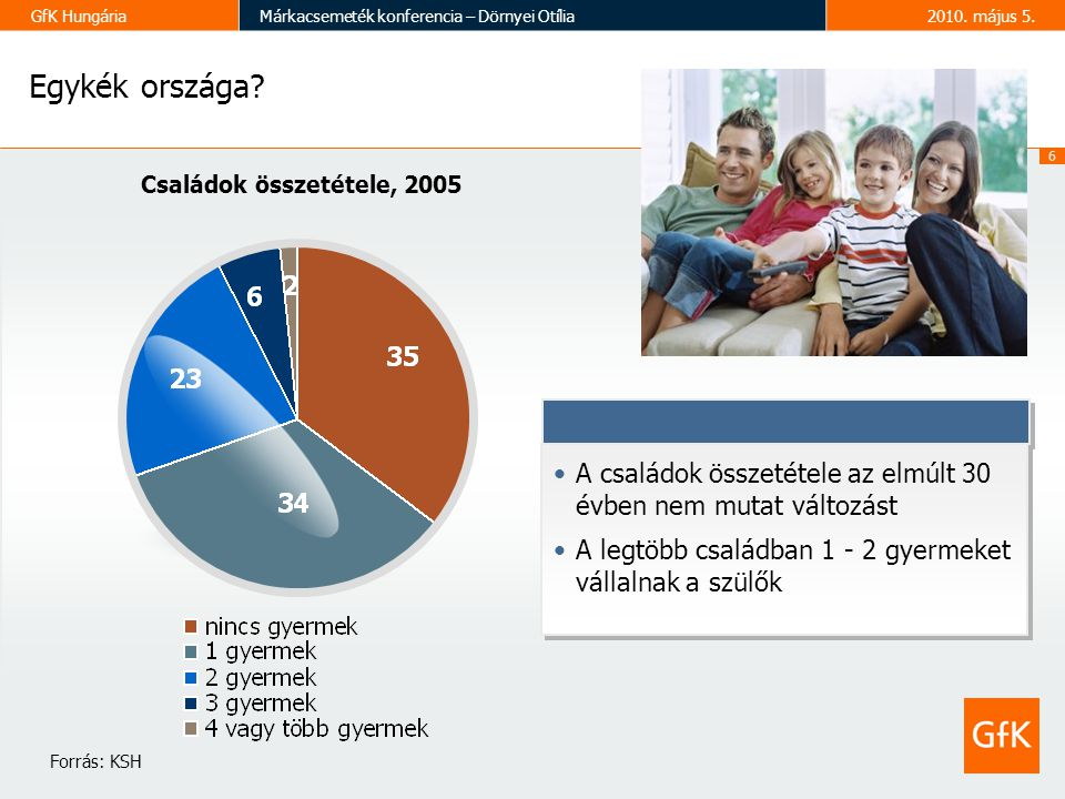 6 GfK HungáriaMárkacsemeték konferencia – Dörnyei Otília2010.