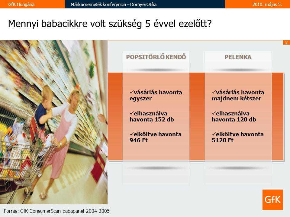 8 GfK HungáriaMárkacsemeték konferencia – Dörnyei Otília2010.