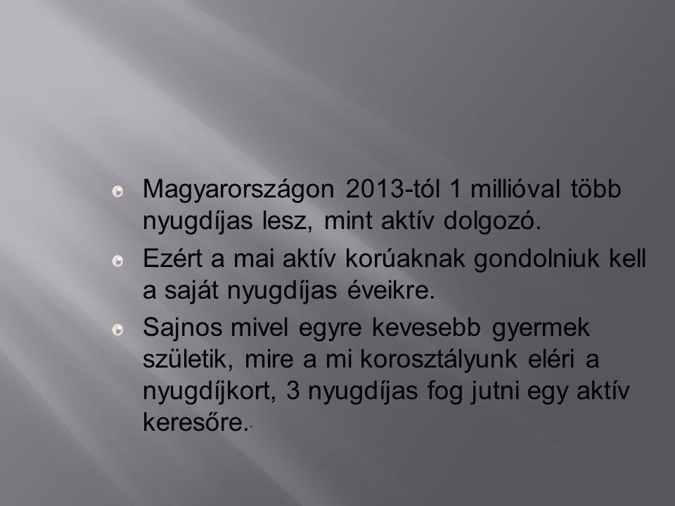 Magyarországon 2013-tól 1 millióval több nyugdíjas lesz, mint aktív dolgozó. Ezért a mai aktív korúaknak gondolniuk kell a saját nyugdíjas éveikre. Sa