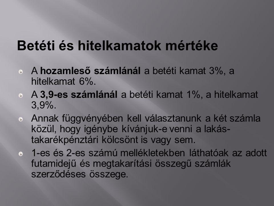 A hozamleső számlánál a betéti kamat 3%, a hitelkamat 6%. A 3,9-es számlánál a betéti kamat 1%, a hitelkamat 3,9%. Annak függvényében kell választanun