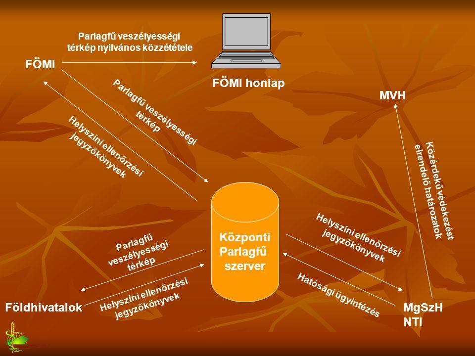 Központi Parlagfű szerver MgSzH NTI MVH Földhivatalok FÖMI Helyszíni ellenőrzési jegyzőkönyvek Hatósági ügyintézés Közérdekű védekezést elrendelő hatá