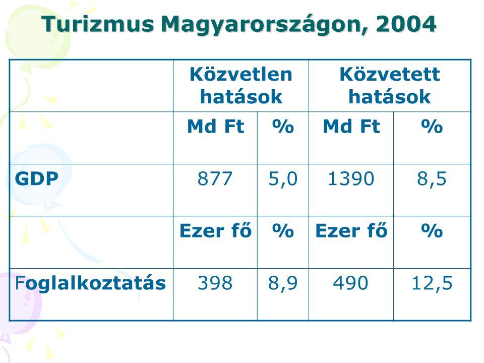 Turizmus Magyarországon, 2004 Közvetlen hatások Közvetett hatások Md Ft% % GDP8775,013908,5 Ezer fő% % Foglalkoztatás3988,949012,5