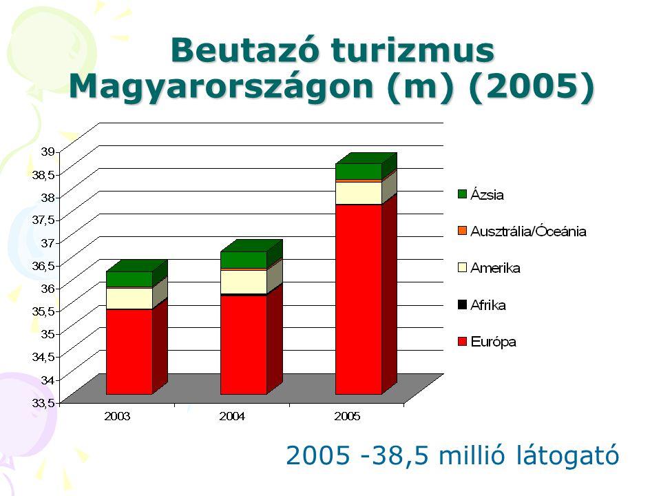 Beutazó turizmus Magyarországon (m) (2005) 2005 -38,5 millió látogató
