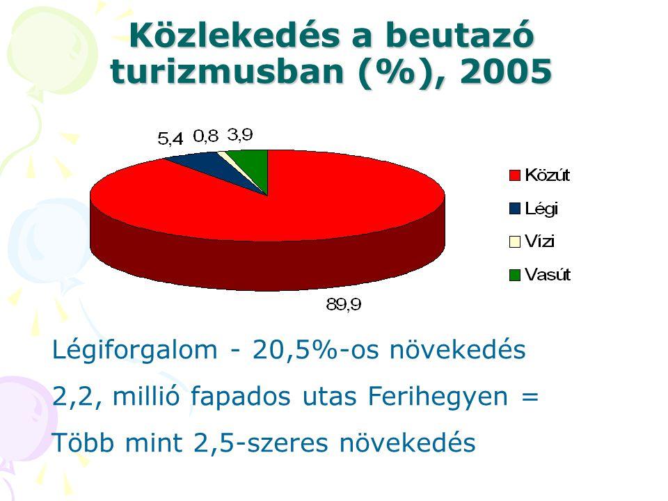 Közlekedés a beutazó turizmusban (%), 2005 Légiforgalom - 20,5%-os növekedés 2,2, millió fapados utas Ferihegyen = Több mint 2,5-szeres növekedés