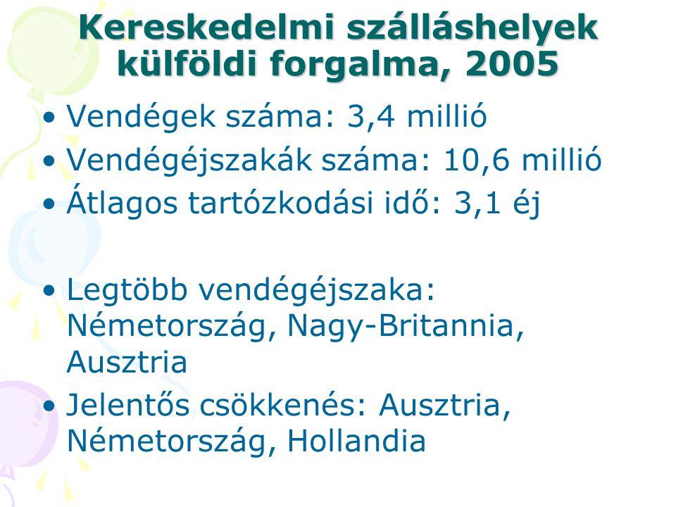 Kereskedelmi szálláshelyek külföldi forgalma, 2005 •Vendégek száma: 3,4 millió •Vendégéjszakák száma: 10,6 millió •Átlagos tartózkodási idő: 3,1 éj •L