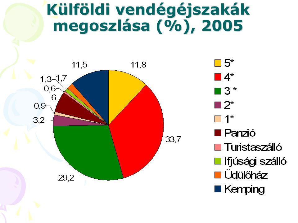 Külföldi vendégéjszakák megoszlása (%), 2005
