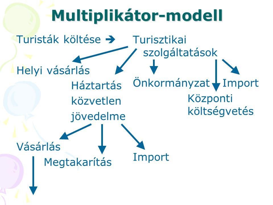 Multiplikátor-modell Turisták költése  Helyi vásárlás Háztartás közvetlen jövedelme Vásárlás Megtakarítás Turisztikai szolgáltatások Önkormányzat Imp
