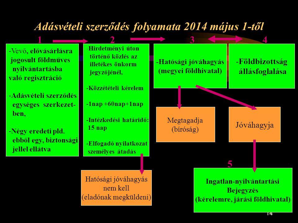 14 Adásvételi szerződés folyamata 2014 május 1-től -Vevő, elővásárlásra jogosult földműves nyilvántartásba való regisztráció -Adásvételi szerződés egy