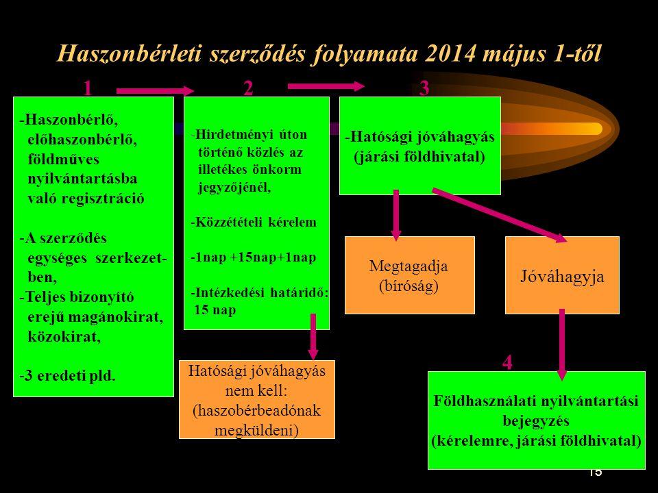 15 Haszonbérleti szerződés folyamata 2014 május 1-től -Haszonbérlő, előhaszonbérlő, földműves nyilvántartásba való regisztráció -A szerződés egységes