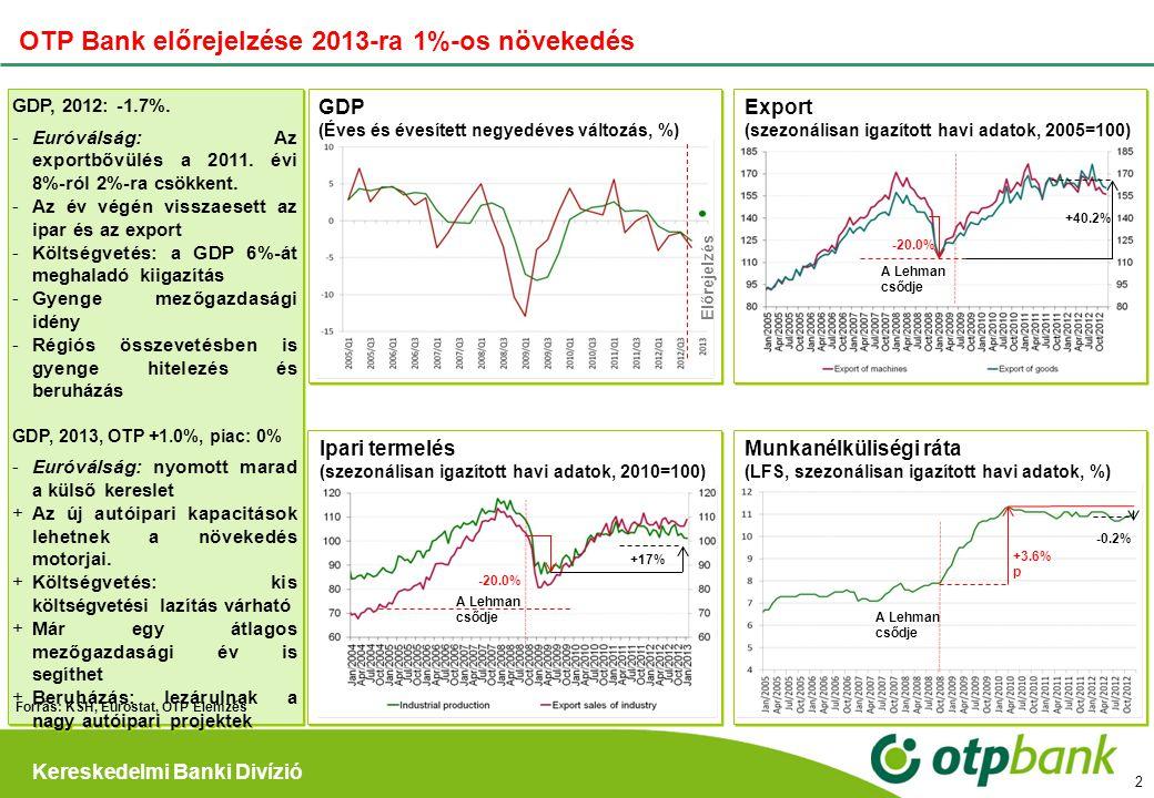 Kereskedelmi Banki Divízió 2 OTP Bank előrejelzése 2013-ra 1%-os növekedés GDP, 2012: -1.7%. Euróválság: Az exportbővülés a 2011. évi 8%-ról 2%-ra cs