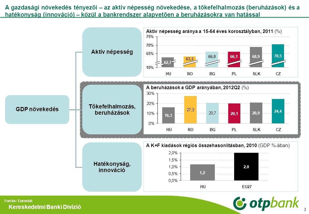 Kereskedelmi Banki Divízió Régiós összevetésben Magyarországon a legalacsonyabb a beruházási ráta, ami alig fedezi a tőkeállomány avulását A beruházások a GDP arányában (%) CEE max (w/o HU) CEE min (w/o HU) HU ÁTLAG KÖRÜLI ÁTLAG ALATTI Forrás: Eurostat CEE : Visegrádi országok és Románia illetve Bulgária 4