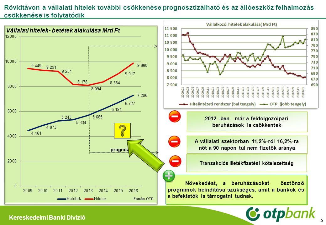 Kereskedelmi Banki Divízió 5 Rövidtávon a vállalati hitelek további csökkenése prognosztizálható és az állóeszköz felhalmozás csökkenése is folytatódi