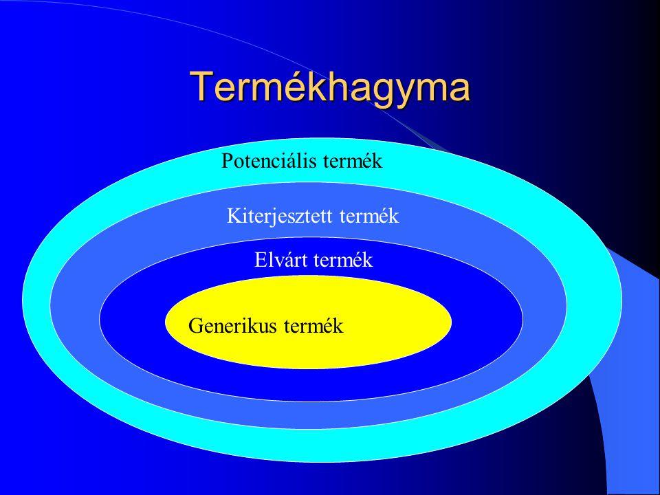 Termékhagyma Potenciális termék Kiterjesztett termék Elvárt termék Generikus termék