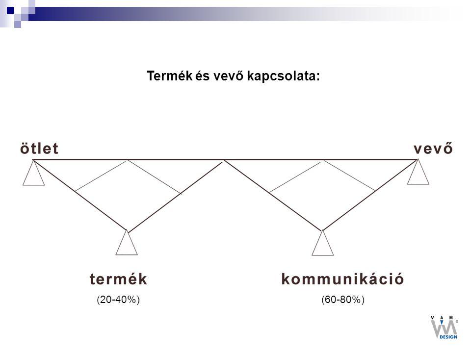 Termék és vevő kapcsolata: (60-80%)(20-40%)