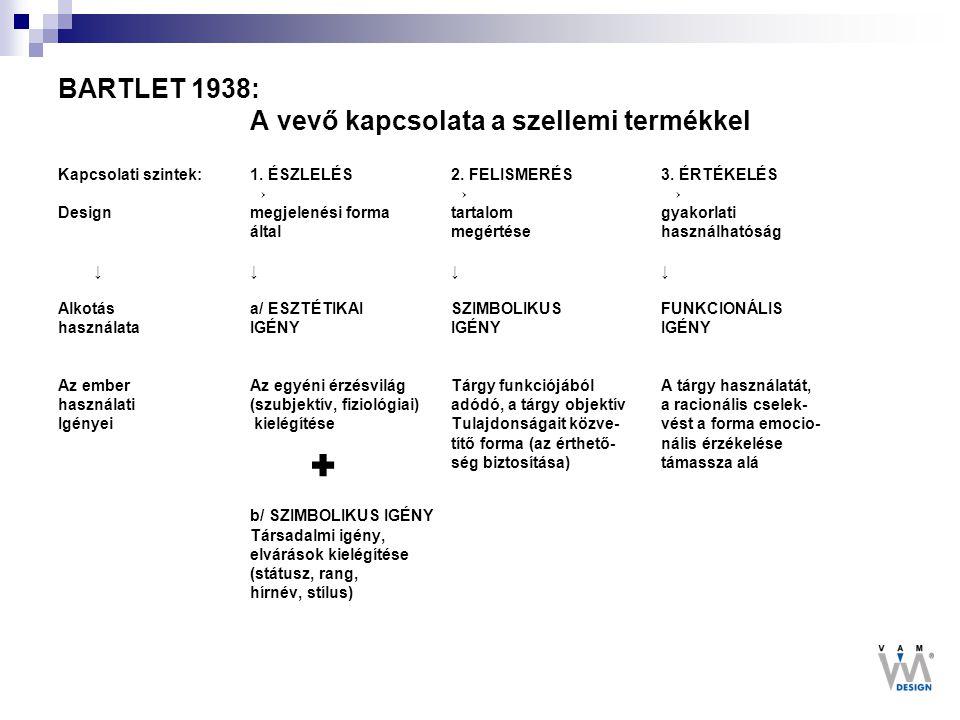 BARTLET 1938: A vevő kapcsolata a szellemi termékkel Kapcsolati szintek: 1. ÉSZLELÉS 2. FELISMERÉS 3. ÉRTÉKELÉS → → → Design megjelenési forma tartalo