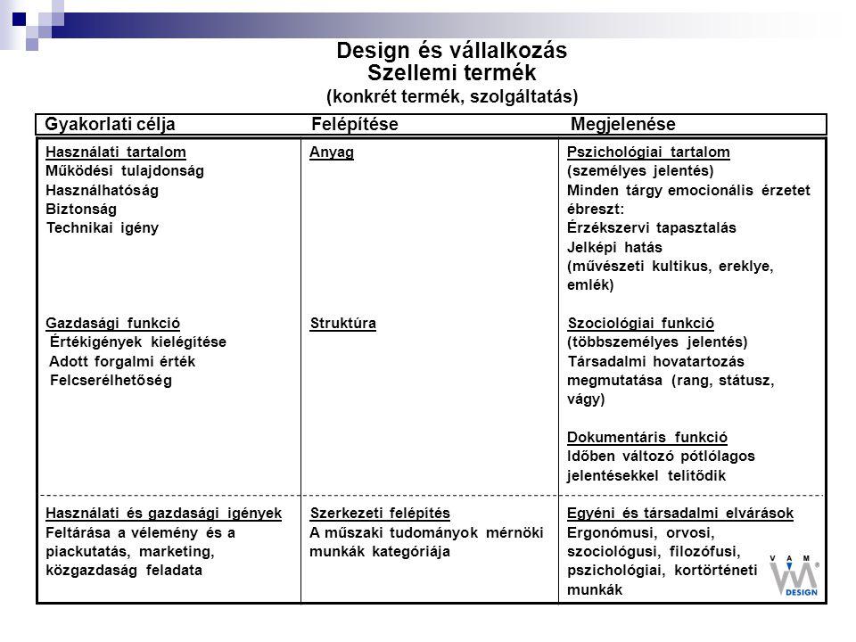 Design és vállalkozás Szellemi termék (konkrét termék, szolgáltatás) Használati tartalom Működési tulajdonság Használhatóság Biztonság Technikai igény