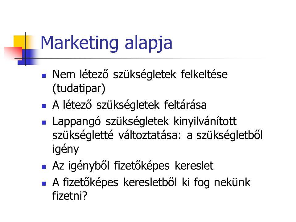 Marketing alapja  Nem létező szükségletek felkeltése (tudatipar)  A létező szükségletek feltárása  Lappangó szükségletek kinyilvánított szükséglett