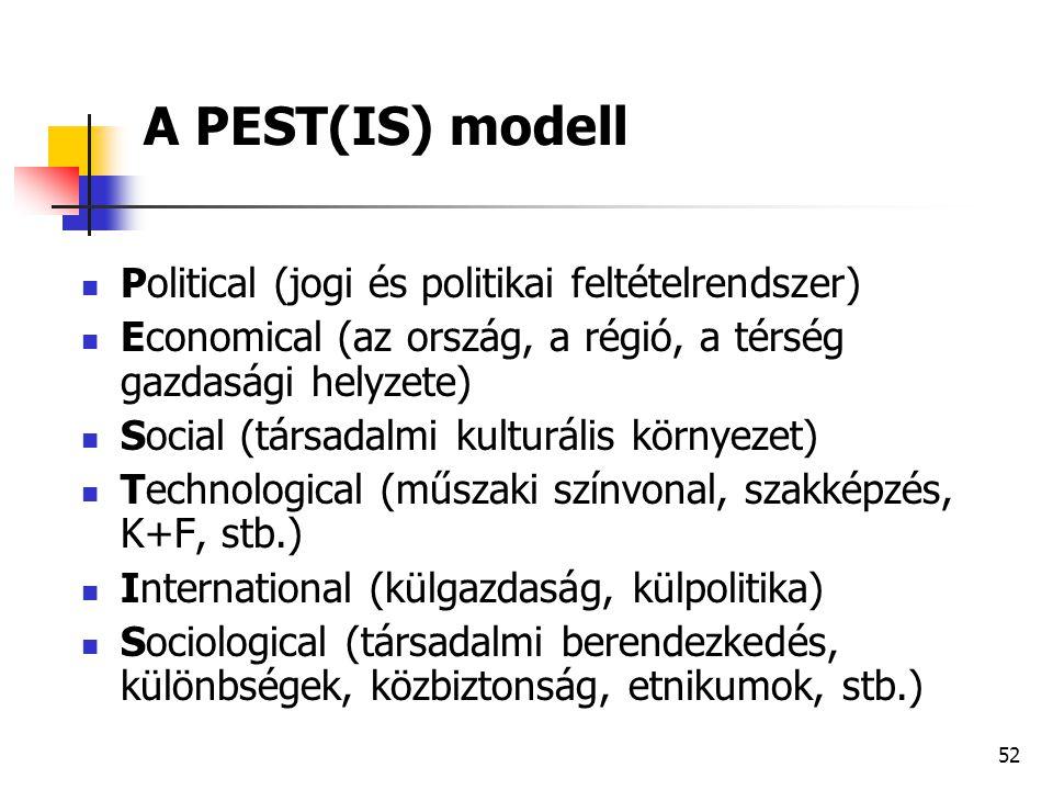 52 A PEST(IS) modell  Political (jogi és politikai feltételrendszer)  Economical (az ország, a régió, a térség gazdasági helyzete)  Social (társada