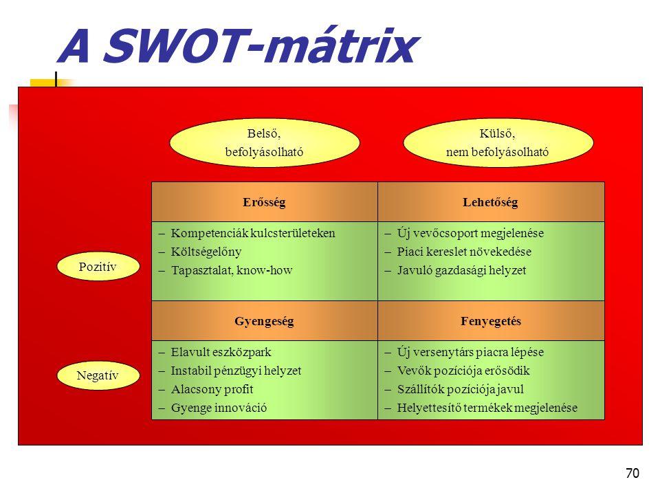 70 A SWOT-mátrix  Új versenytárs piacra lépése  Vevők pozíciója erősödik  Szállítók pozíciója javul  Helyettesítő termékek megjelenése  Elavult e