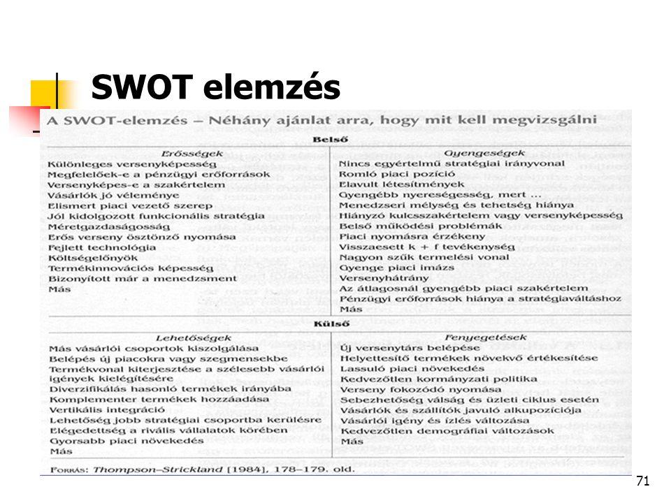 71 SWOT elemzés