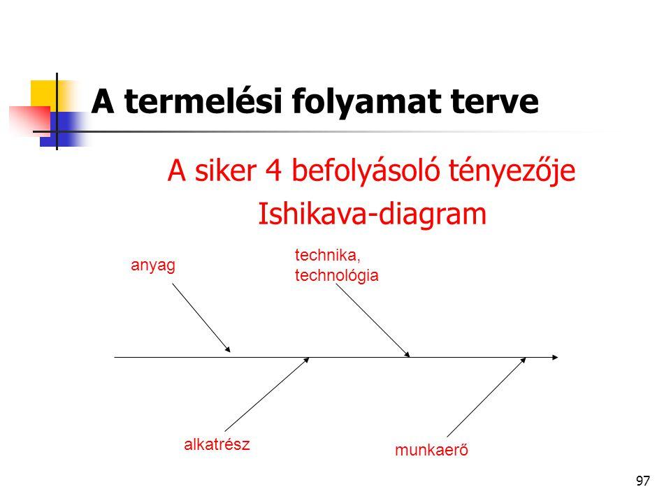 97 A termelési folyamat terve A siker 4 befolyásoló tényezője Ishikava-diagram alkatrész munkaerő technika, technológia anyag